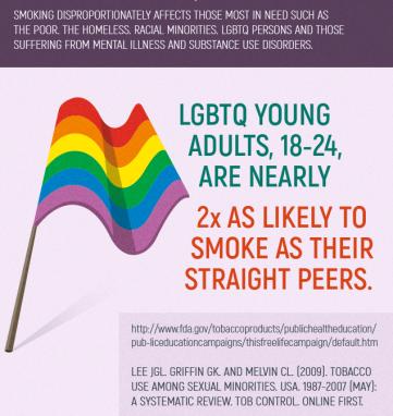 LGBTQ Fact Chart